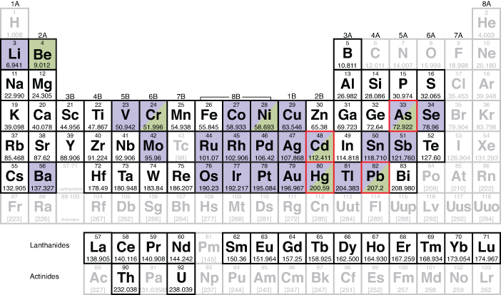 Csl Periodic Table List Of All Elements We Can Test Natural Product By Sgs Chemical Solutions Laboratories Inc