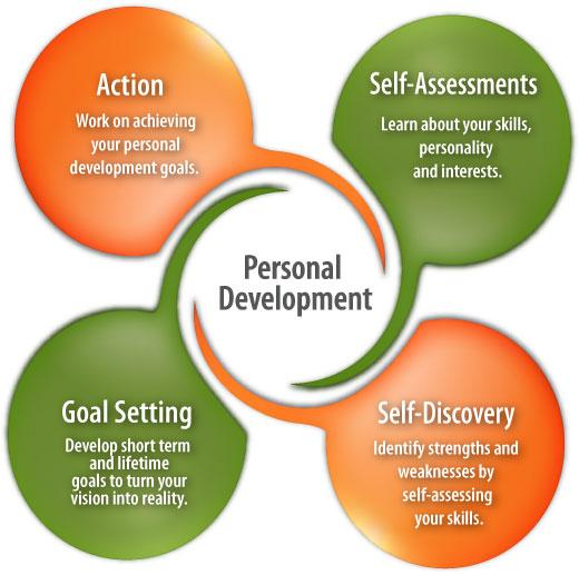Personal Development | Career Planning | CareersInFood.com