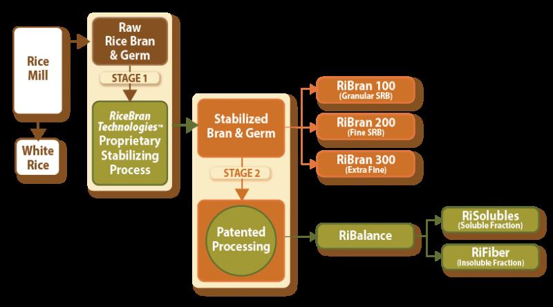 RiceBran Technologies - Rice Bran Processing