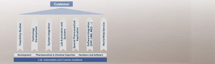 Custom Solutions for the Pharma Market