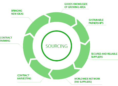Sourcing, a major company asset for Naturex.