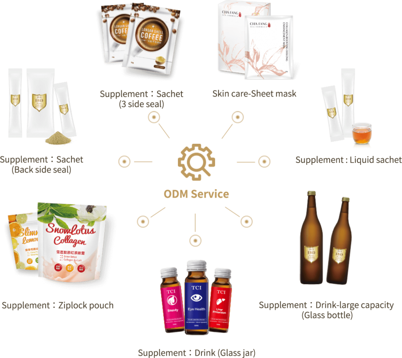 ODM Service|TCI Co., Ltd:Professional Sheet Mask, Functional Drink, Supplement, Collagen, private label, ODM, OEM
