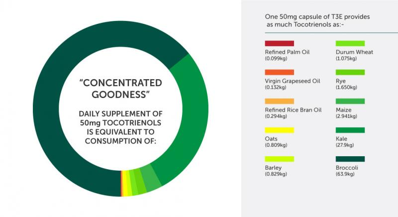 Tocotrienols – SOP Nutraceuticals – Home of T3E and CARO-A