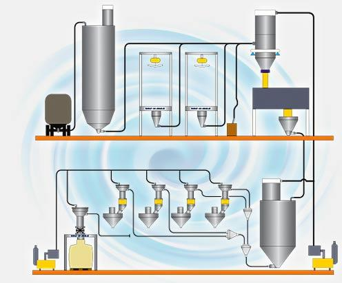 VAC-U-MAX | Pneumatic Conveying Systems