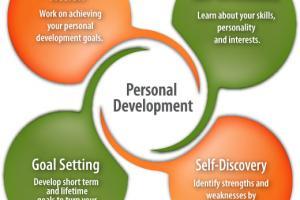 Personal Development | Career Planning | CareersInFood.com