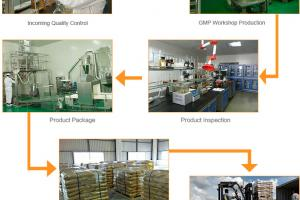 Complete Quality Control System-Company Advantage-Newtrend | New Trend | Sucralose | Sweetener | Glycine | Amino acetic acid | Amino acid | Food ingredient | Food Grade | pharma grade | FCC | USP | E-640