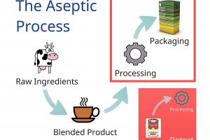 Aseptic Processing - Steuben Foods
