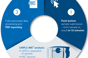 Overview Toxtyper - Fast and comprehensive LC-MSn identification - Toxtyper | Bruker