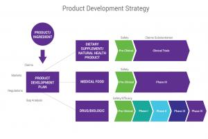 Product Development Strategy | Nutrasource