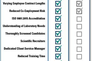 Scientific Staffing | Pace Analytical Services
