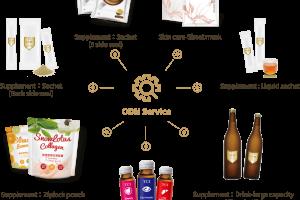 ODM Service TCI Co., Ltd:Professional Sheet Mask, Functional Drink, Supplement, Collagen, private label, ODM, OEM